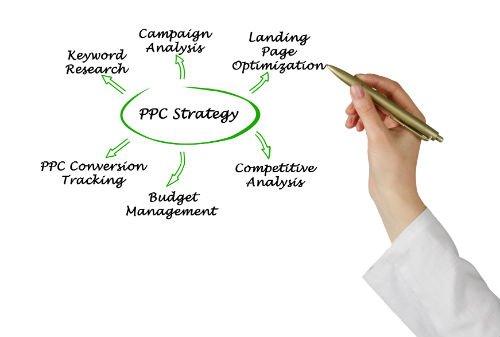 campagne web marketing PPC