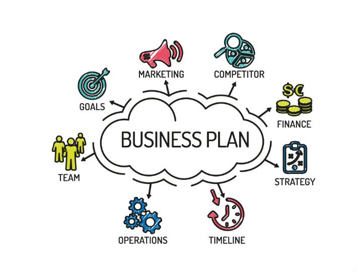 come si fa un business plan